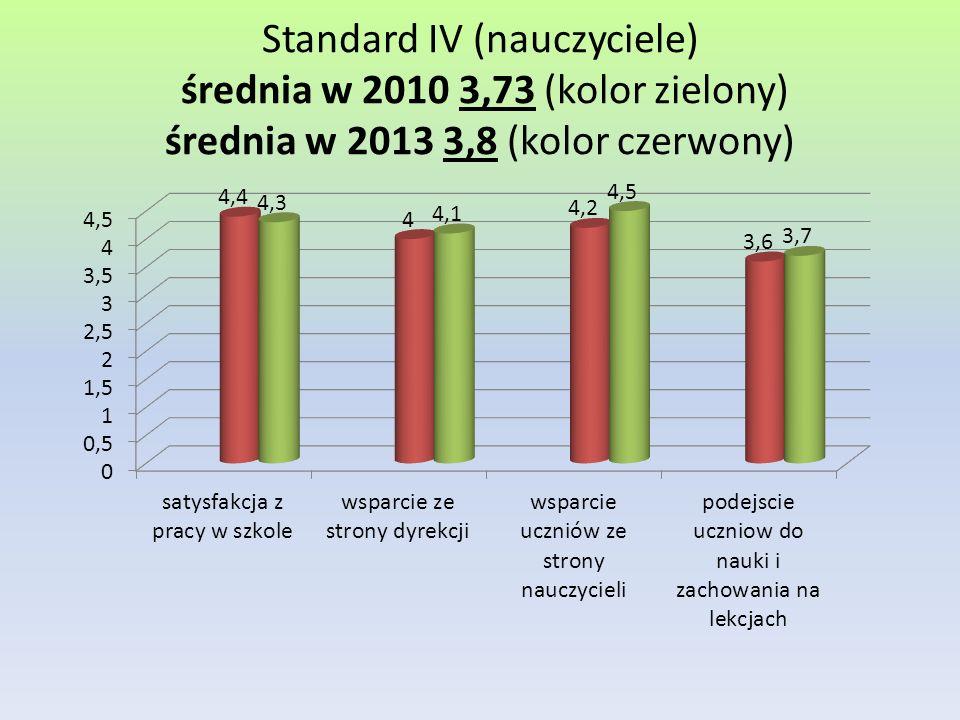 Standard IV (nauczyciele) średnia w 2010 3,73 (kolor zielony) średnia w 2013 3,8 (kolor czerwony)
