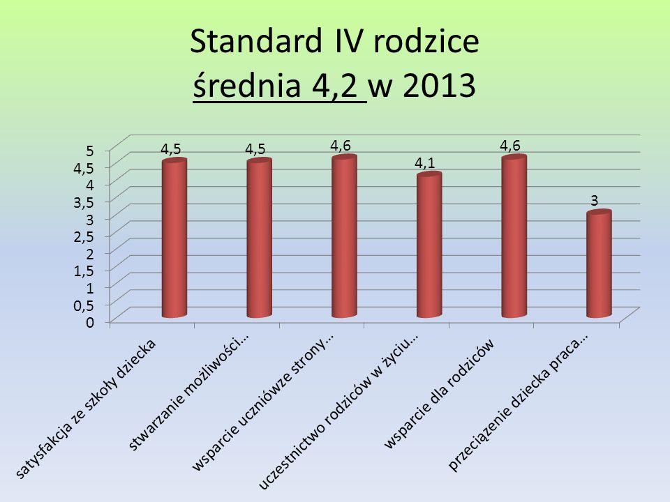 Standard IV rodzice średnia 4,2 w 2013