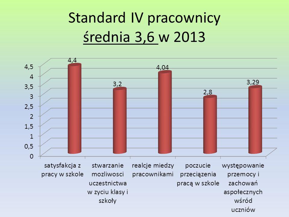 Standard IV pracownicy średnia 3,6 w 2013