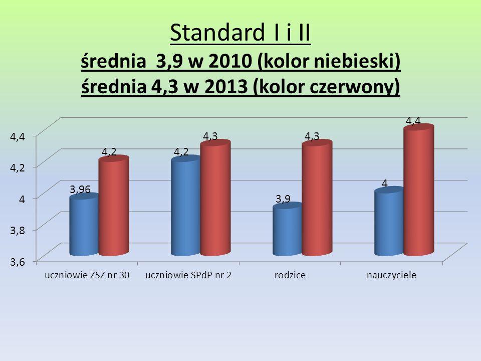Standard I i II średnia 3,9 w 2010 (kolor niebieski) średnia 4,3 w 2013 (kolor czerwony)