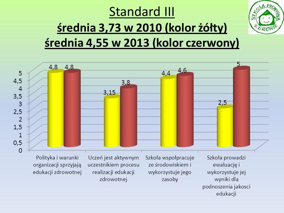 Standard III średnia 3,73 w 2010 (kolor żółty) średnia 4,55 w 2013 (kolor czerwony)