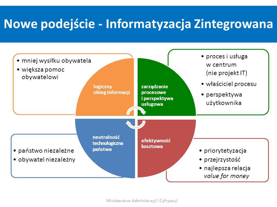 priorytetyzacja przejrzystość najlepsza relacja value for money państwo niezależne obywatel niezależny proces i usługa w centrum (nie projekt IT) właś