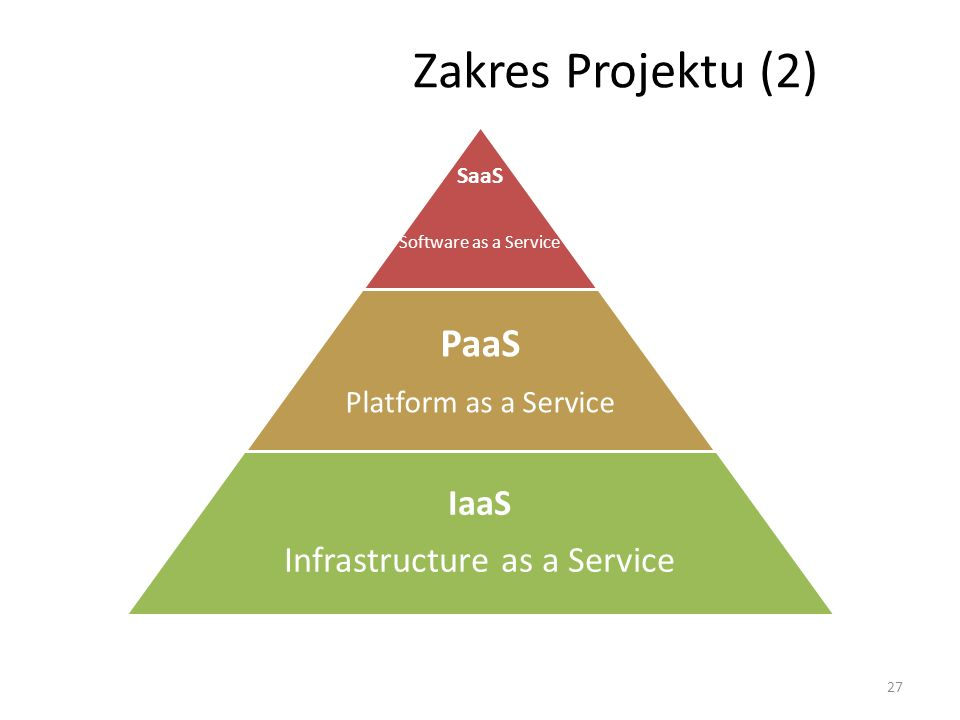 Zakres Projektu (2) SaaS Software as a Service PaaS Platform as a Service IaaS Infrastructure as a Service 27