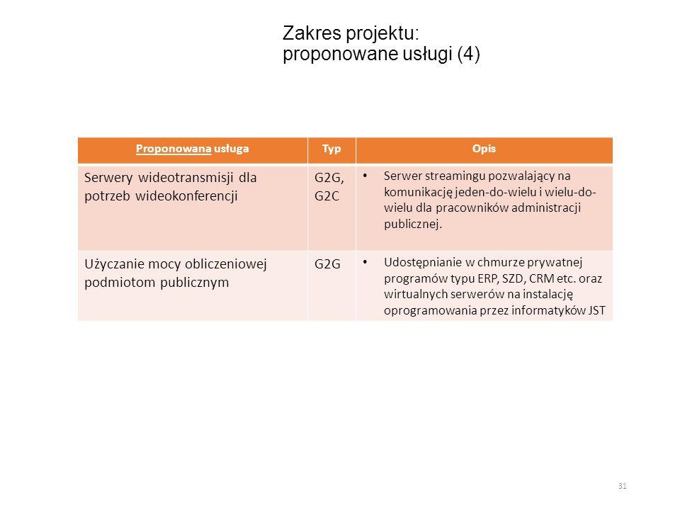Zakres projektu: proponowane usługi (4) Proponowana usługaTypOpis Serwery wideotransmisji dla potrzeb wideokonferencji G2G, G2C Serwer streamingu pozw