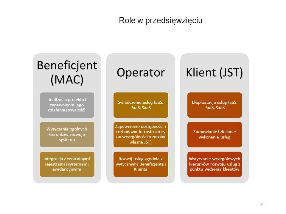 Role w przedsięwzięciu Beneficjent (MAC) Realizacja projektu i zapewnienie jego działania (trwałość) Wytyczanie ogólnych kierunków rozwoju systemu Int