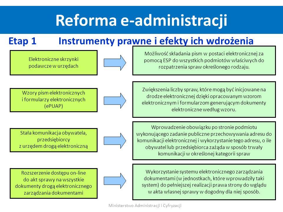 Posługiwanie się elektronicznymi kopiami dokumentów papierowych Zwiększenie liczby podmiotów potwierdzających profil zaufany (Poczta Polska) Zmiana mechanizmu dofinansowywania przedsięwzięć informatyzacyjnych Informatyzacja dalszych czynności (wezwanie na rozprawę, ustanowienie pełnomocnictwa) Rozwiązanie to wyznacza kierunek zmian w jakim powinny podążać przepisy prawne traktujące o sposobie przesyłania dokumentów oraz wymaganych do nich załączników.