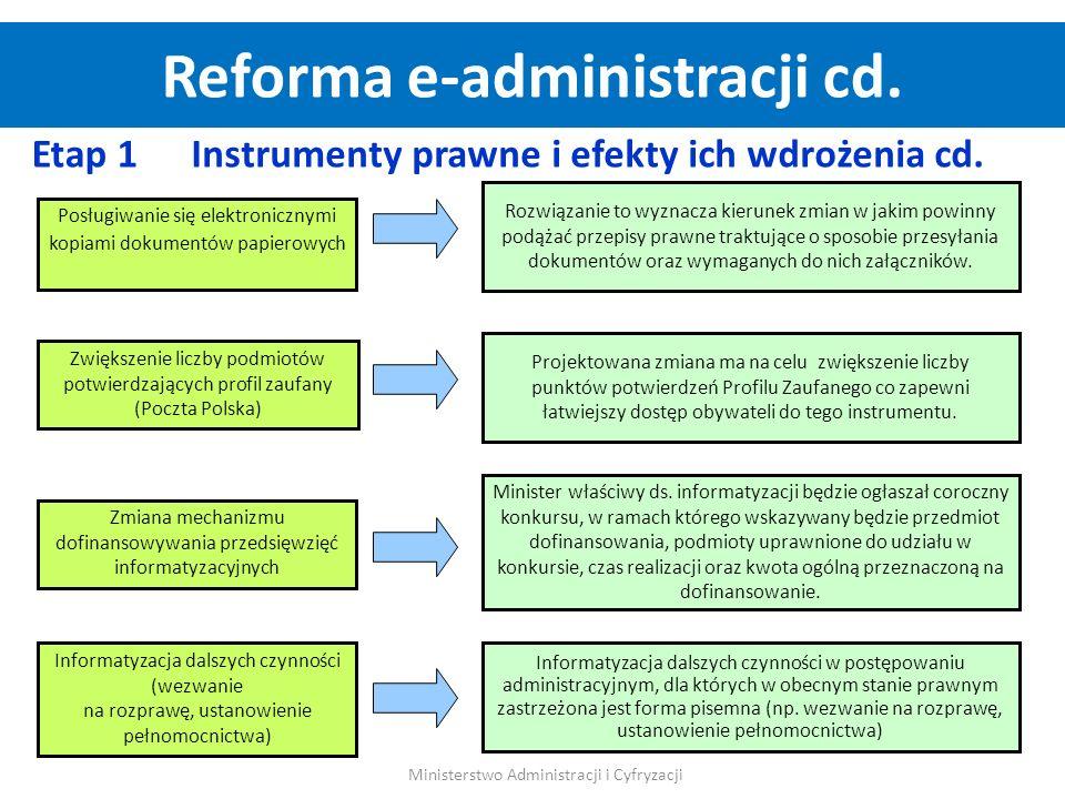 Posługiwanie się elektronicznymi kopiami dokumentów papierowych Zwiększenie liczby podmiotów potwierdzających profil zaufany (Poczta Polska) Zmiana me