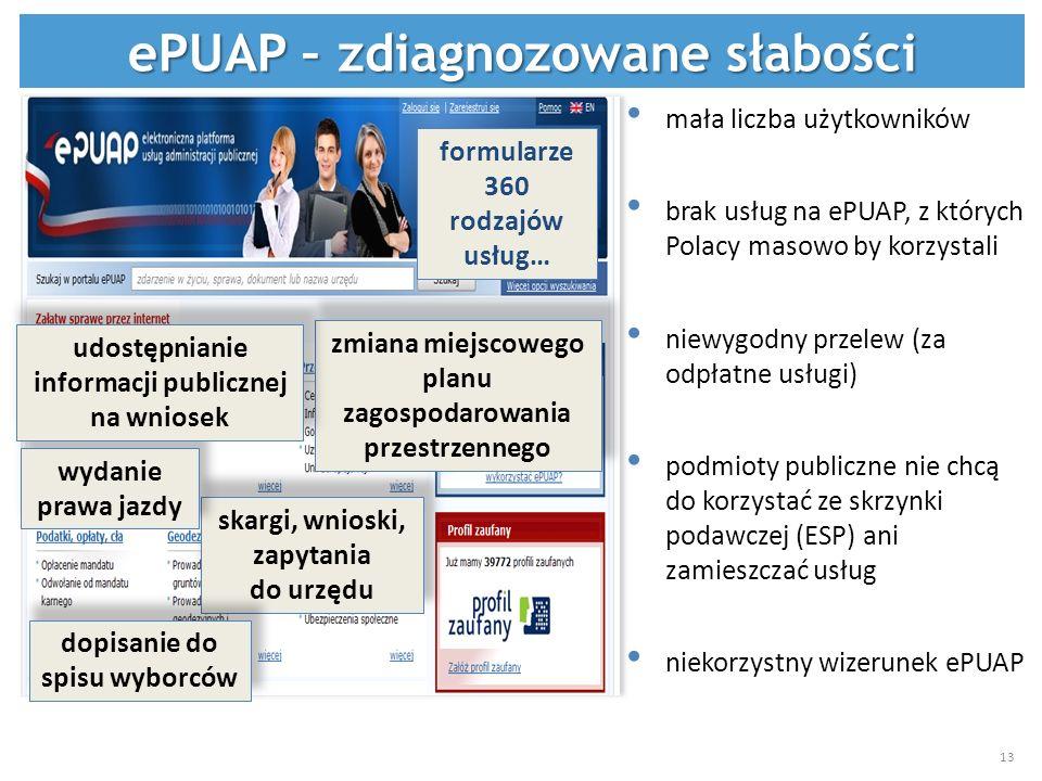 mała liczba użytkowników brak usług na ePUAP, z których Polacy masowo by korzystali niewygodny przelew (za odpłatne usługi) podmioty publiczne nie chc