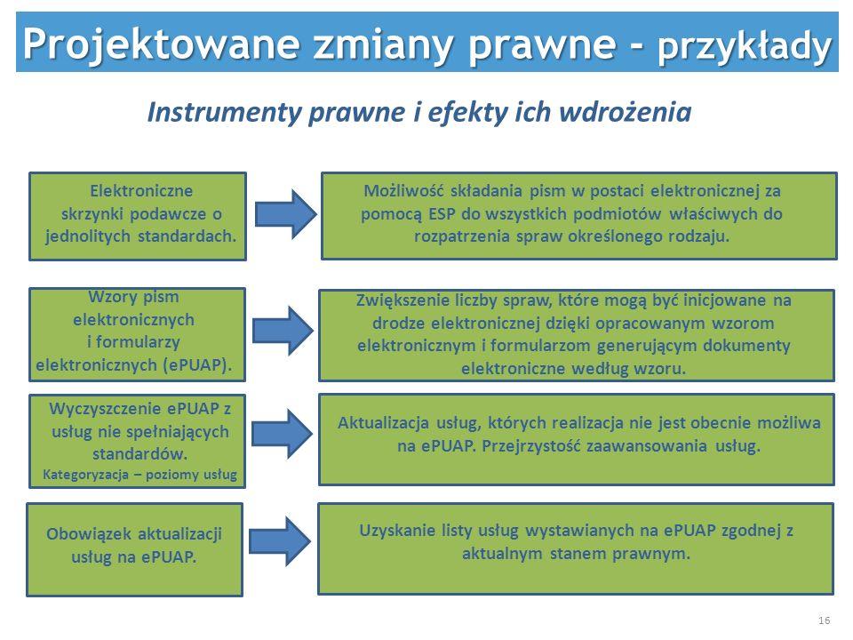 Elektroniczne skrzynki podawcze o jednolitych standardach. Wzory pism elektronicznych i formularzy elektronicznych (ePUAP). Projektowane zmiany prawne