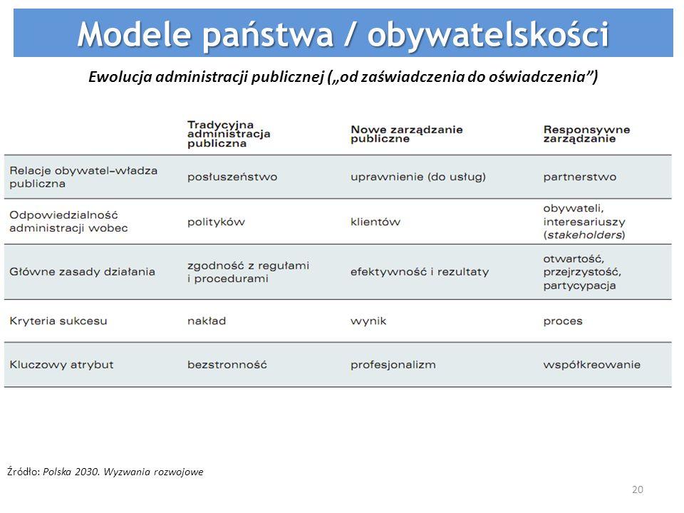 Ewolucja administracji publicznej (od zaświadczenia do oświadczenia) Źródło: Polska 2030. Wyzwania rozwojowe Modele państwa / obywatelskości 20