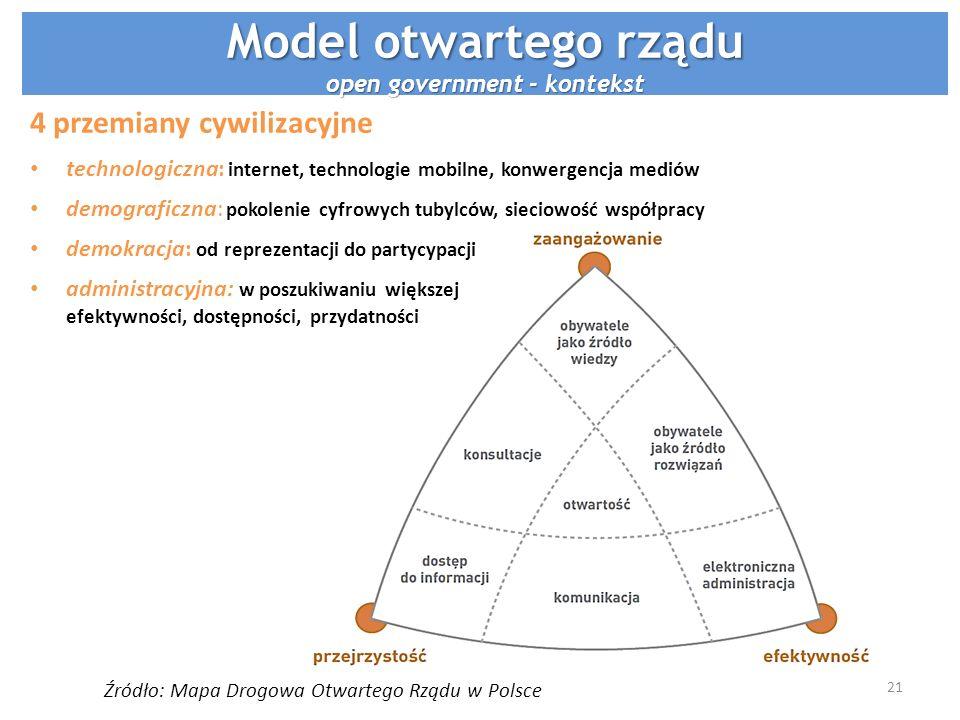 Źródło: Mapa Drogowa Otwartego Rządu w Polsce 4 przemiany cywilizacyjne technologiczna: internet, technologie mobilne, konwergencja mediów demograficz