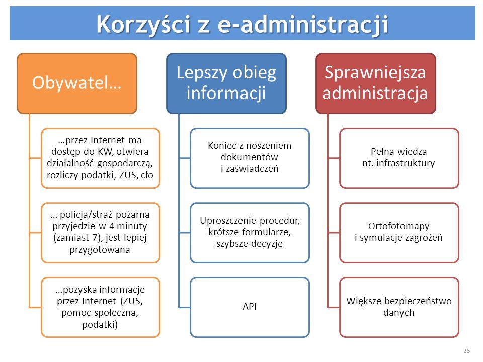 Obywatel… …przez Internet ma dostęp do KW, otwiera działalność gospodarczą, rozliczy podatki, ZUS, cło … policja/straż pożarna przyjedzie w 4 minuty (