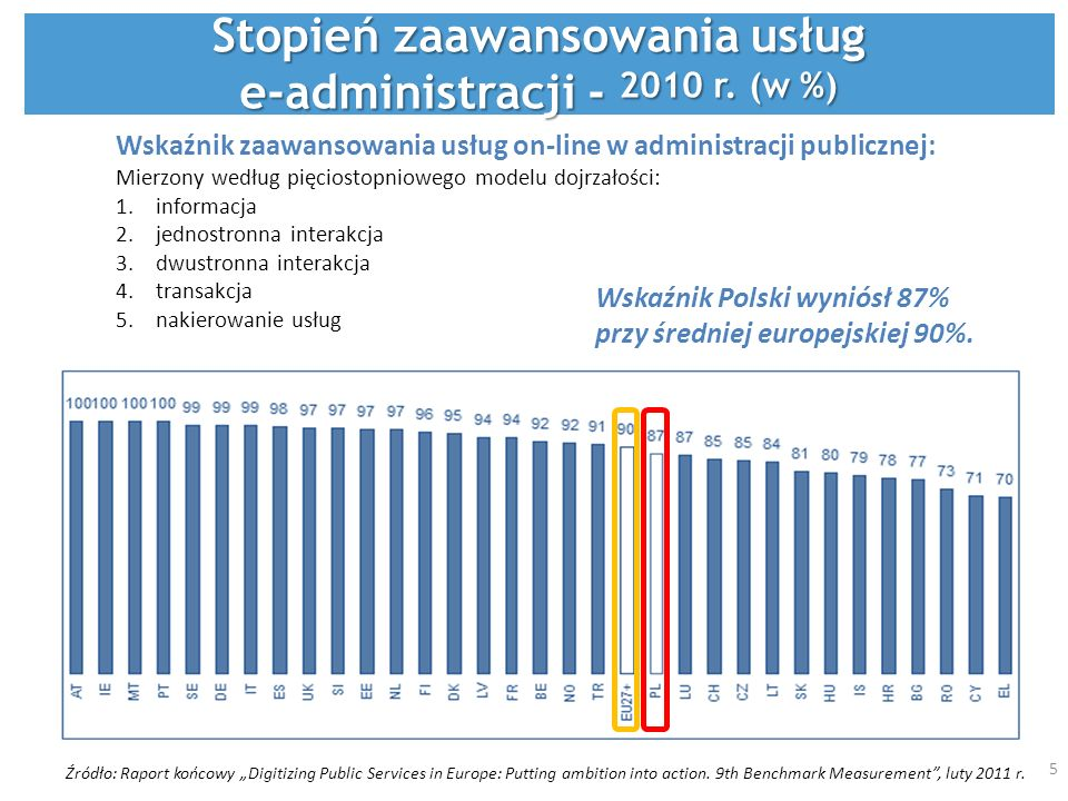 Czekam na treść Źródło: Raport końcowy Digitizing Public Services in Europe: Putting ambition into action. 9th Benchmark Measurement, luty 2011 r. Wsk