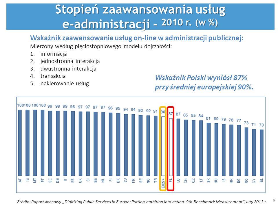Czekam na treść Źródło: Raport końcowy Digitizing Public Services in Europe: Putting ambition into action. 9th Benchmark Measurement, luty 2011 r. Wsk
