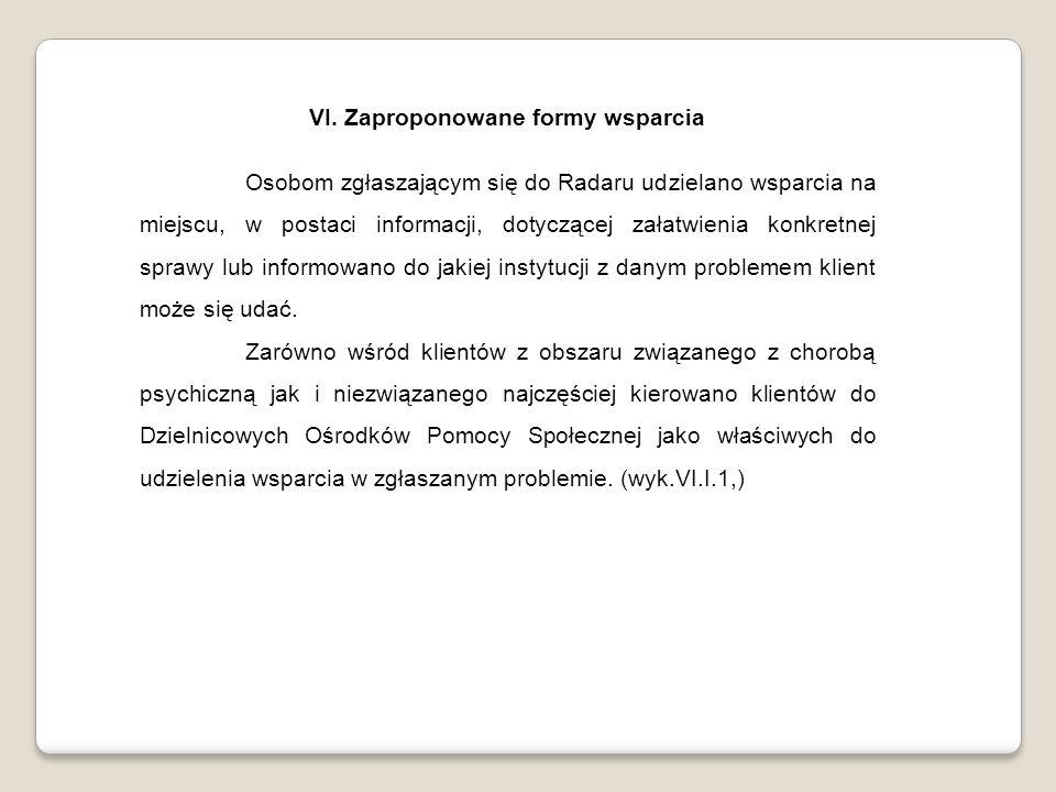 VI. Zaproponowane formy wsparcia Osobom zgłaszającym się do Radaru udzielano wsparcia na miejscu, w postaci informacji, dotyczącej załatwienia konkret