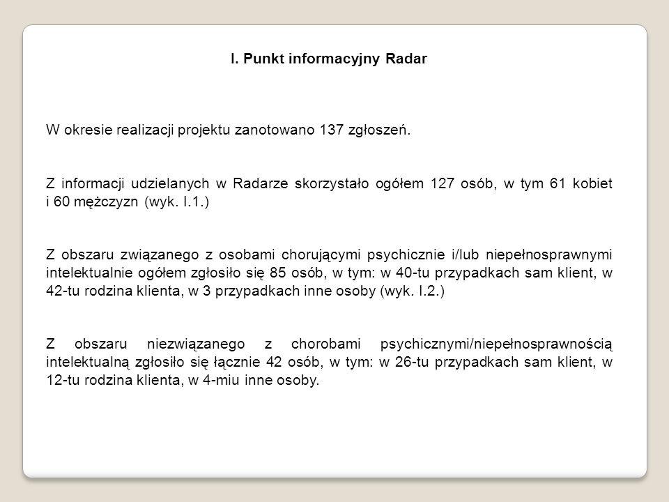 I. Punkt informacyjny Radar W okresie realizacji projektu zanotowano 137 zgłoszeń.