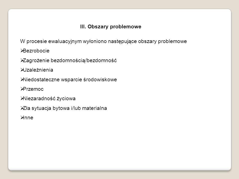 III. Obszary problemowe W procesie ewaluacyjnym wyłoniono następujące obszary problemowe Bezrobocie Zagrożenie bezdomnością/bezdomność Uzależnienia Ni