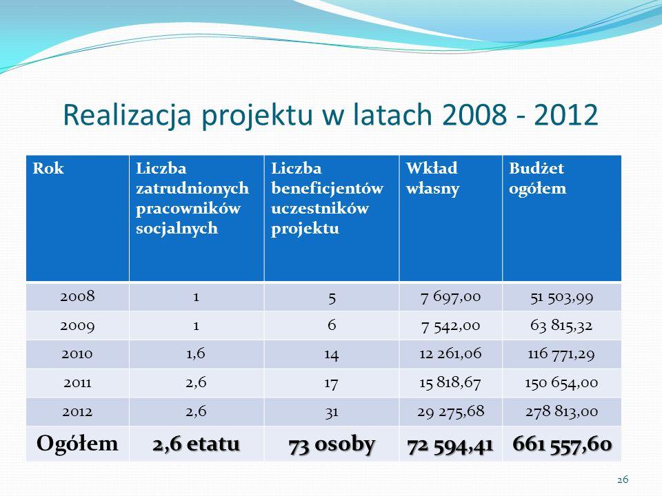Realizacja projektu w latach 2008 - 2012 RokLiczba zatrudnionych pracowników socjalnych Liczba beneficjentów uczestników projektu Wkład własny Budżet ogółem 2008157 697,0051 503,99 2009167 542,0063 815,32 20101,61412 261,06116 771,29 20112,61715 818,67150 654,00 20122,63129 275,68278 813,00 Ogółem 2,6 etatu 73 osoby 72 594,41 661 557,60 26