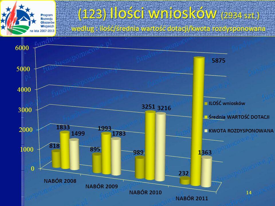 14 (123) Ilości wniosków (2934 szt.) według : ilość/średnia wartość dotacji/kwota rozdysponowana (123) Ilości wniosków (2934 szt.) według : ilość/średnia wartość dotacji/kwota rozdysponowana