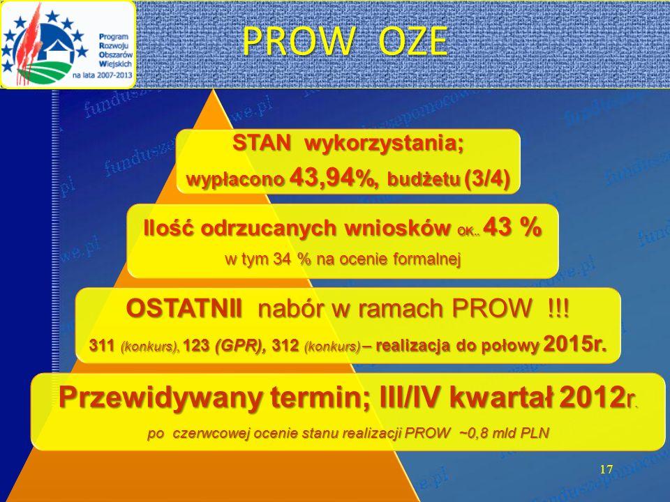 17 STAN wykorzystania; wypłacono 43,94 %, budżetu (3/4) Ilość odrzucanych wniosków OK..