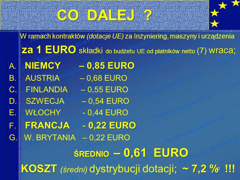 30 W ramach kontraktów (dotacje UE) za Inżyniering, maszyny i urządzenia za 1 EURO wraca za 1 EURO składki do budżetu UE od płatników netto (7) wraca; NIEMCY – 0,85 EURO A.