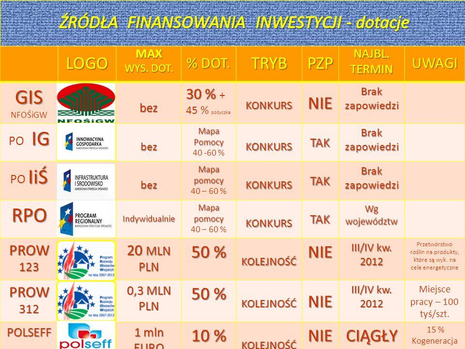 28 CO DALEJ .Art. 18 Inwestycje w środki trwałe (dawne Modernizacja gosp.