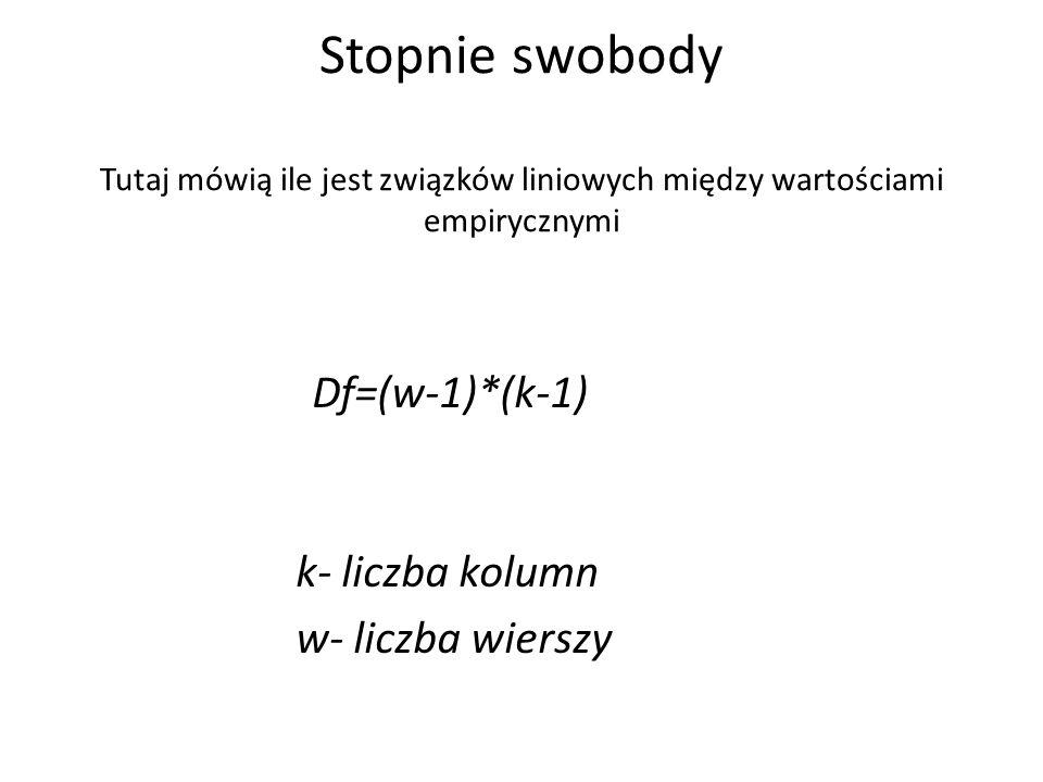 Stopnie swobody Tutaj mówią ile jest związków liniowych między wartościami empirycznymi Df=(w-1)*(k-1) k- liczba kolumn w- liczba wierszy