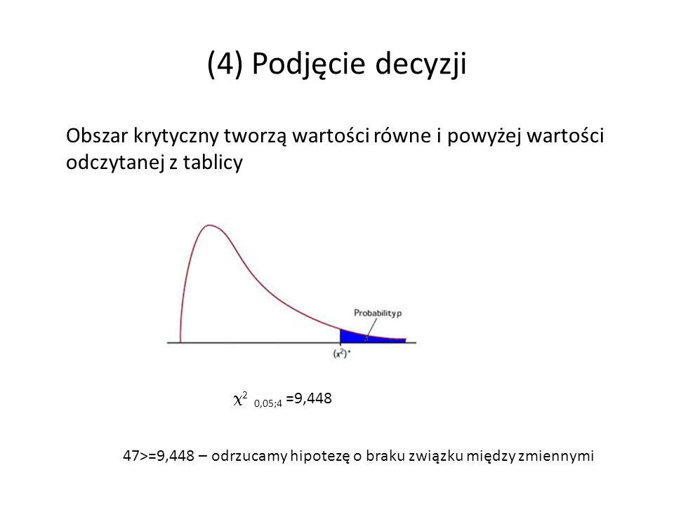 (4) Podjęcie decyzji Obszar krytyczny tworzą wartości równe i powyżej wartości odczytanej z tablicy 2 0,05;4 =9,448 47>=9,448 – odrzucamy hipotezę o braku związku między zmiennymi