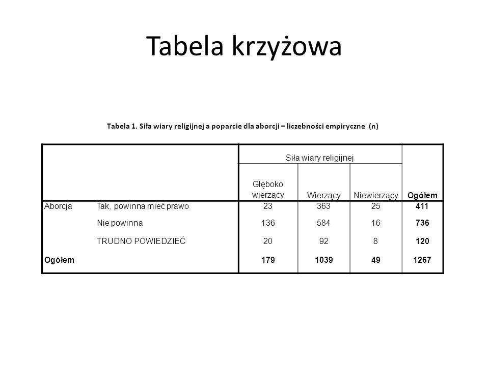 Tabela krzyżowa Tabela 1.