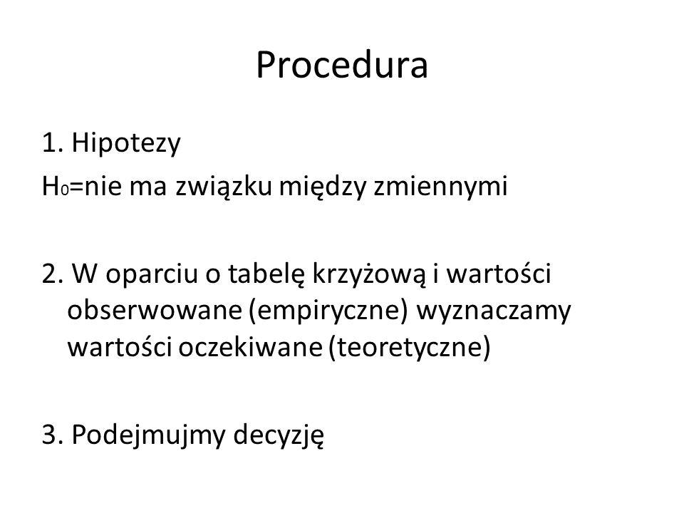 Procedura 1.Hipotezy H 0 =nie ma związku między zmiennymi 2.