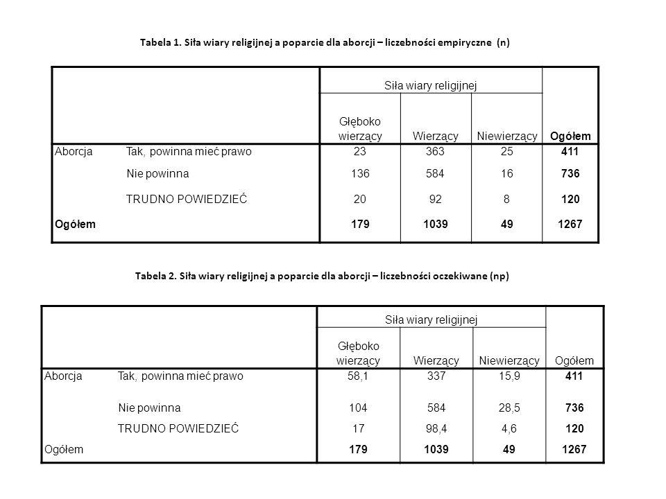 Tabela 1.