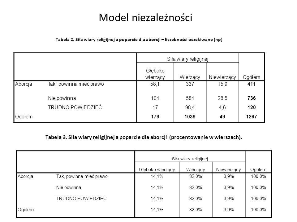 Model niezależności Tabela 3.