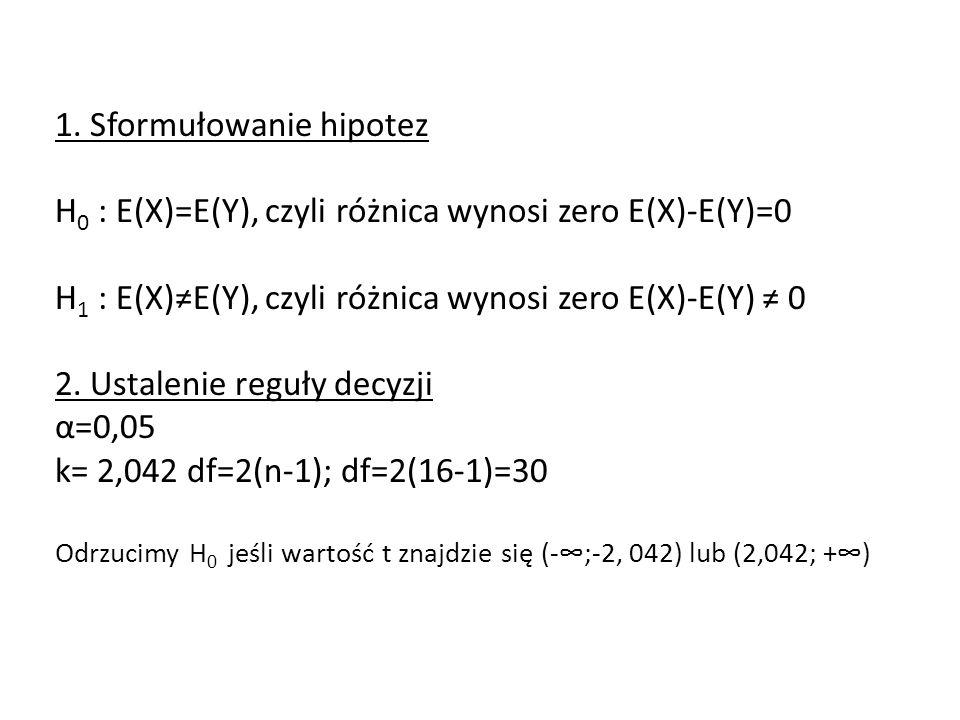 1. Sformułowanie hipotez H 0 : E(X)=E(Y), czyli różnica wynosi zero E(X)-E(Y)=0 H 1 : E(X)E(Y), czyli różnica wynosi zero E(X)-E(Y) 0 2. Ustalenie reg