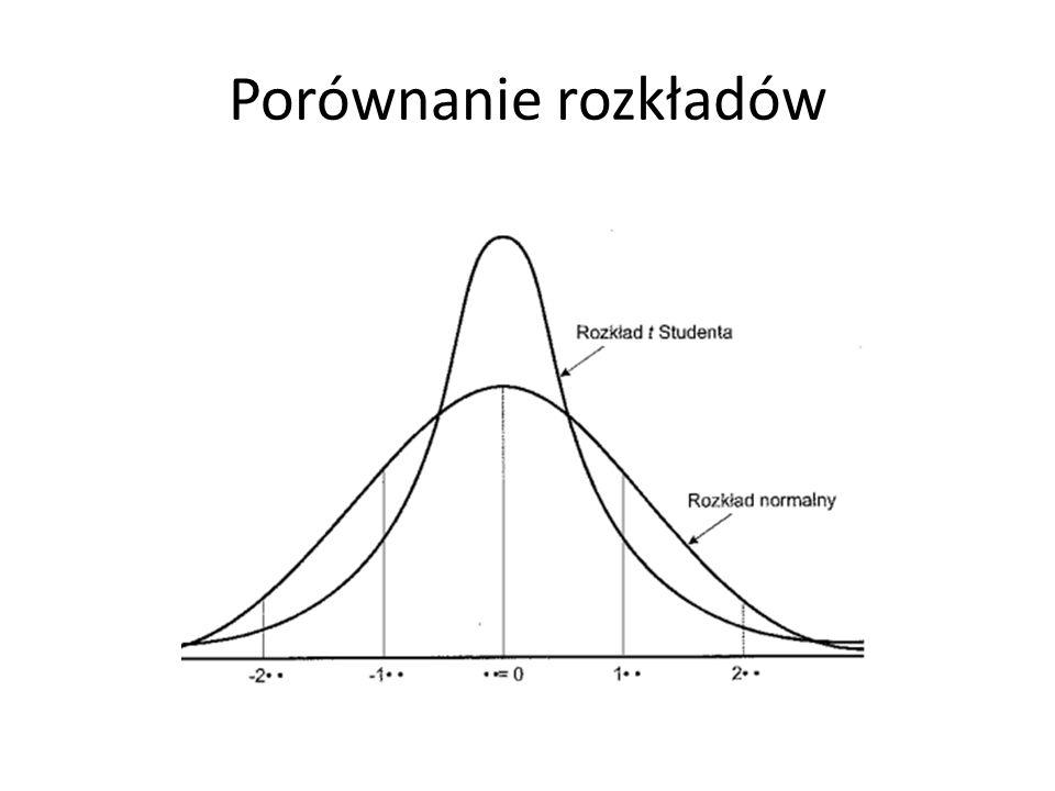 Dwa warianty W próbach zależnych (mężowie i żony, pretest i postest) W próbach niezależnych (kobiety i mężczyźni) Hipoteza zerowa: obie średnie w populacji lub w obu populacjach są takie same