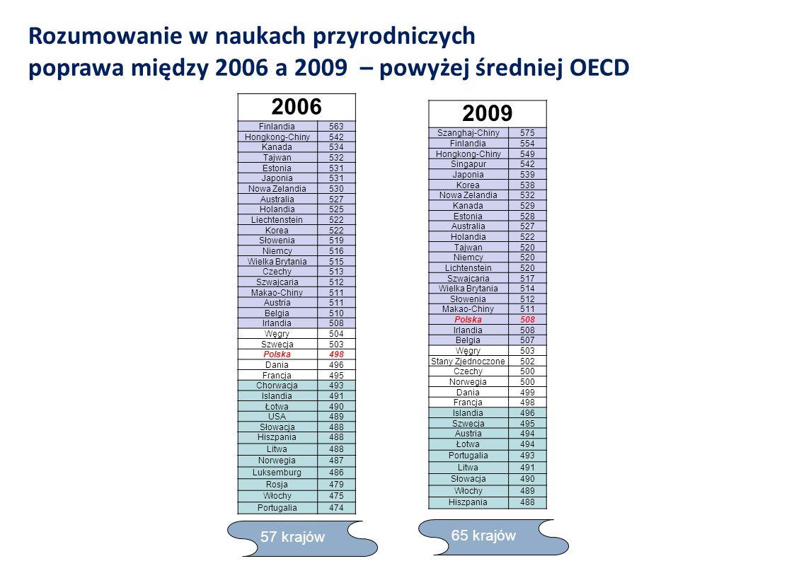 Warszawa, 15 września 2010 r.Agenda 1.Standardy/wskazówki do SIWZ 2.Regulaminy dot.
