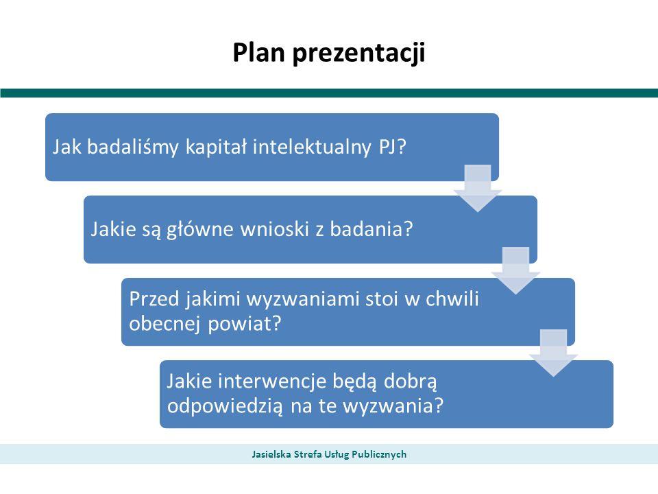 Ogólne rekomendacje dla proponowanych kierunków strategicznej polityki powiatu jasielskiego, których realizacja pozwoli na pełniejsze wykorzystanie kapitału intelektualnego regionu, przyczyniając się tym samym do rozwoju powiatu Jasielska Strefa Usług Publicznych Wsparcie budowane na bazie potencjałów lokalnych przy wykorzystaniu infrastruktury wojewódzkiej Koordynacja działań i inicjatyw podejmowanych w powiecie Profesjonalizacja organizacji pozarządowych Budowanie sieci Synergia funduszy Informatyzacja procesów NAJWAŻNIEJSZY POTENCJAŁ REGIONU TKWI W KAPITALE LUDZKIM I SPOŁECZNYM Słabą stroną regionu są szeroko pojęte instytucje i organizacje, które są krok w tyle – pod względem profesjonalizacji działania - za analogicznymi instytucjami i organizacjami w innych regionach.