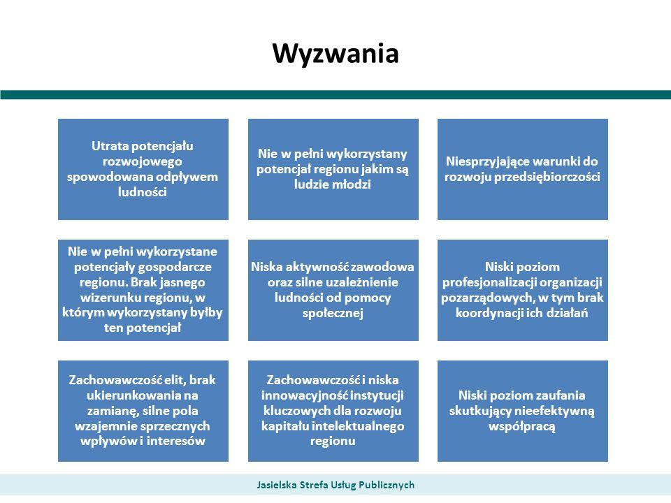 Wyzwania Jasielska Strefa Usług Publicznych Utrata potencjału rozwojowego spowodowana odpływem ludności Nie w pełni wykorzystany potencjał regionu jak