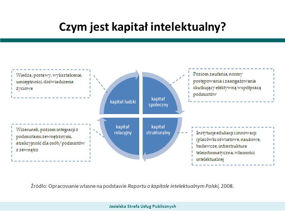 Czym jest kapitał intelektualny? Jasielska Strefa Usług Publicznych Źródło: Opracowanie własne na podstawie Raportu o kapitale intelektualnym Polski,