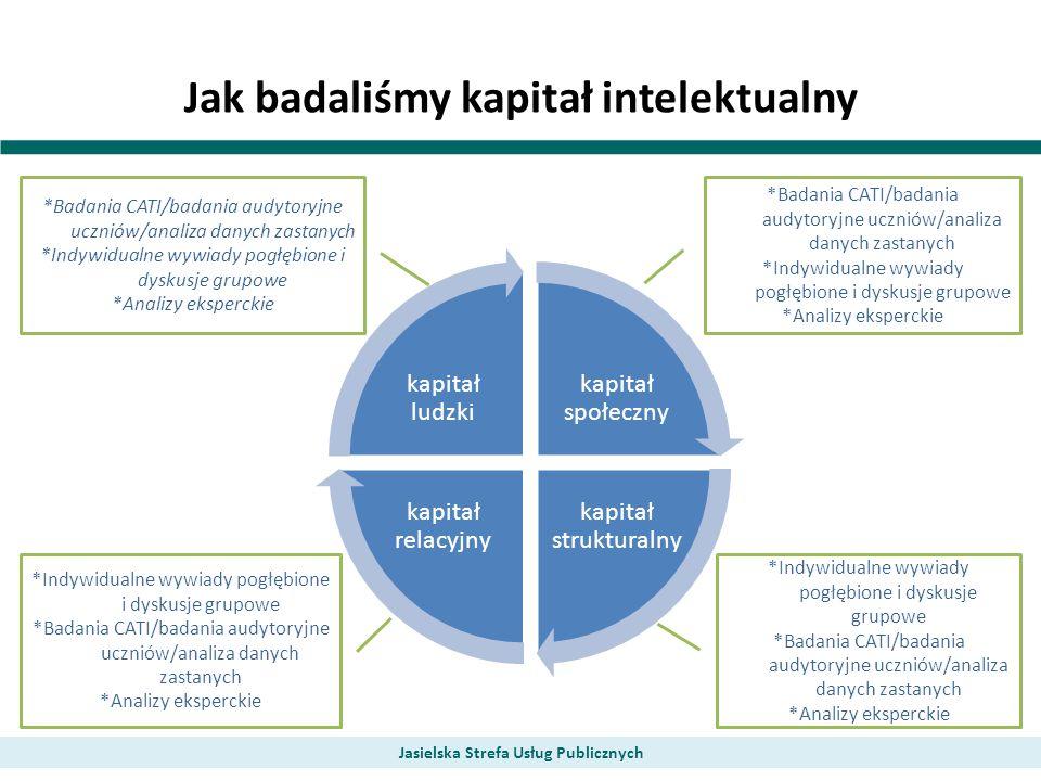 Jak badaliśmy kapitał intelektualny Jasielska Strefa Usług Publicznych kapitał społeczny kapitał strukturalny kapitał relacyjny kapitał ludzki *Badani