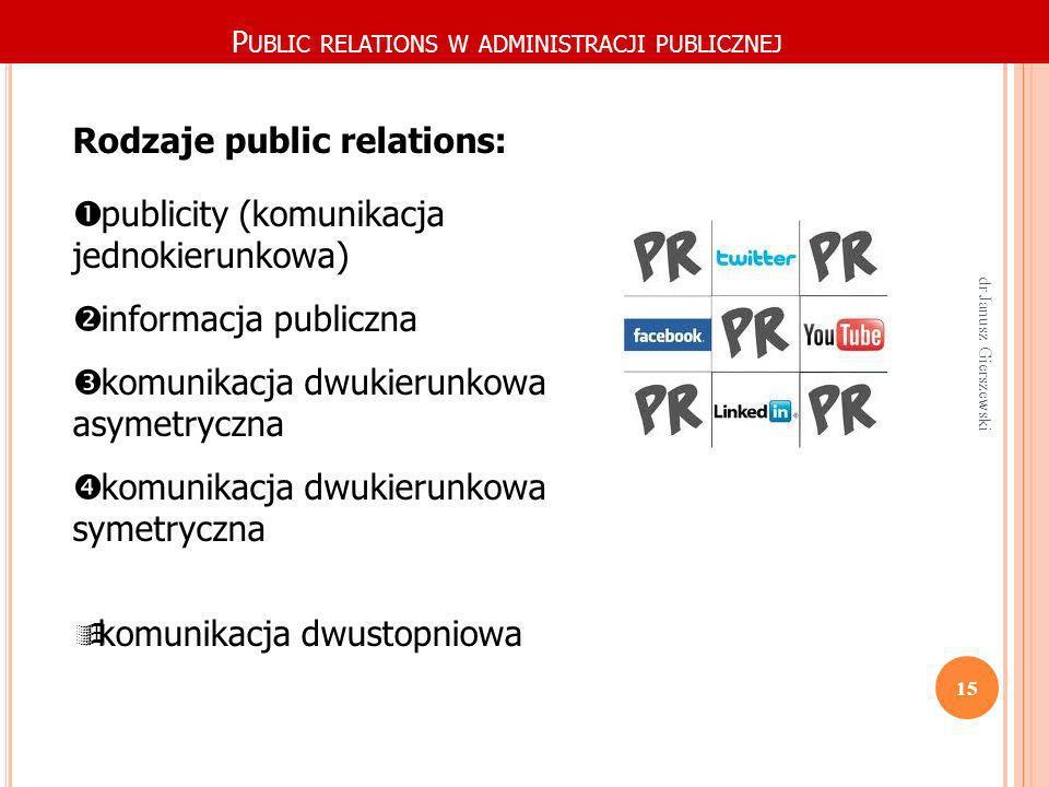 P UBLIC RELATIONS W ADMINISTRACJI PUBLICZNEJ Rodzaje public relations: publicity (komunikacja jednokierunkowa) informacja publiczna komunikacja dwukie