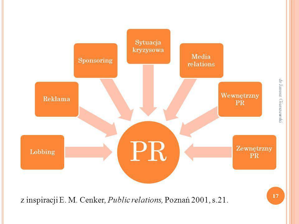 PR LobbingReklamaSponsoring Sytuacja kryzysowa Media relations Wewnętrzny PR Zewnętrzny PR z inspiracji E. M. Cenker, Public relations, Poznań 2001, s