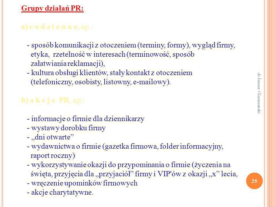 Grupy działań PR: a) c o d z i e n n e, np.: - sposób komunikacji z otoczeniem (terminy, formy), wygląd firmy, etyka, rzetelność w interesach (termino