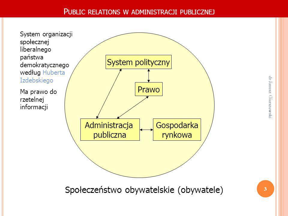 P UBLIC RELATIONS W ADMINISTRACJI PUBLICZNEJ System polityczny Prawo Gospodarka rynkowa Administracja publiczna Społeczeństwo obywatelskie (obywatele)