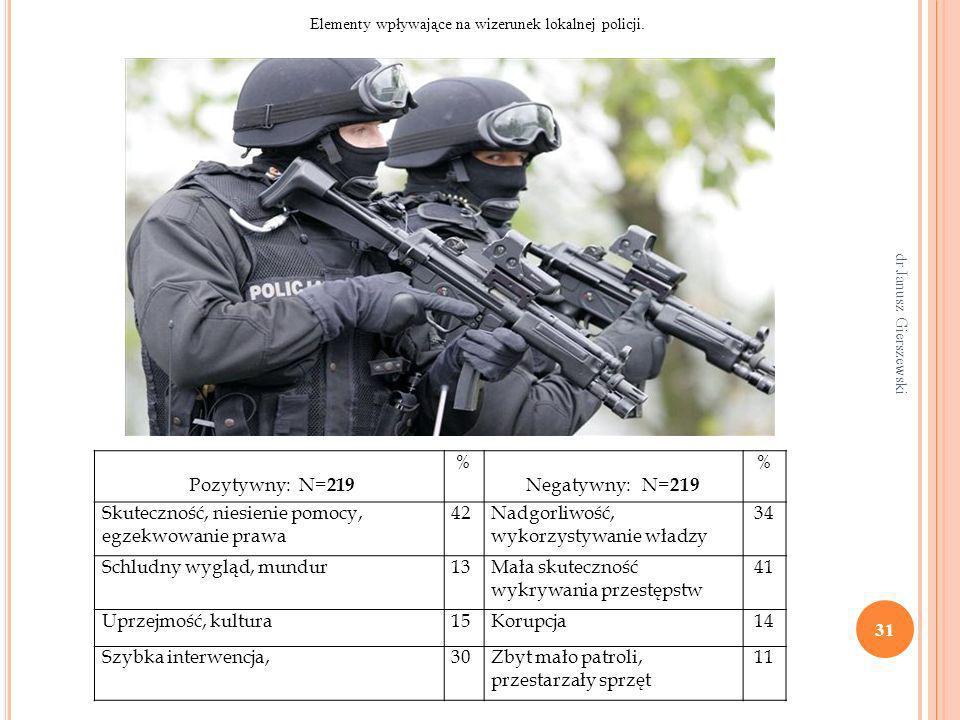 31 dr Janusz Gierszewski Pozytywny: N= 219 % Negatywny: N= 219 % Skuteczność, niesienie pomocy, egzekwowanie prawa 42Nadgorliwość, wykorzystywanie wła