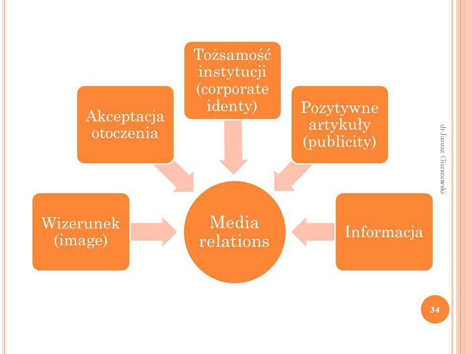 Media relations Wizerunek (image) Akceptacja otoczenia Tożsamość instytucji (corporate identy) Pozytywne artykuły (publicity) Informacja 34 dr Janusz