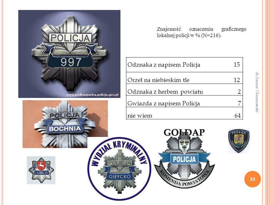 35 Odznaka z napisem Policja 15 Orzeł na niebieskim tle 12 Odznaka z herbem powiatu 2 Gwiazda z napisem Policja 7 nie wiem 64 Znajomość oznaczenia gra