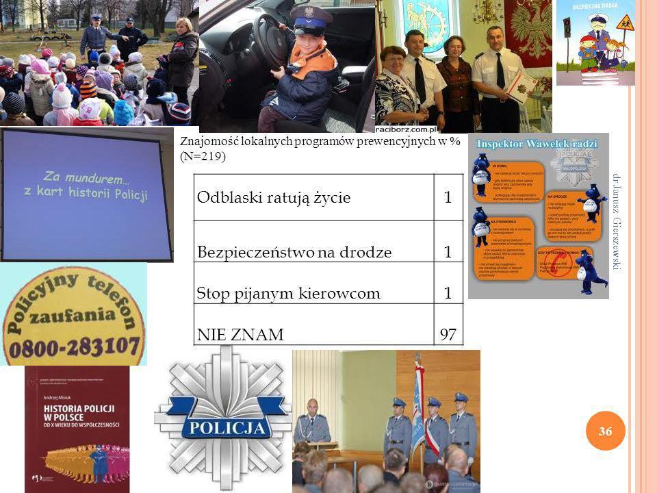 dr Janusz Gierszewski 36 Odblaski ratują życie1 Bezpieczeństwo na drodze1 Stop pijanym kierowcom1 NIE ZNAM97 Znajomość lokalnych programów prewencyjny