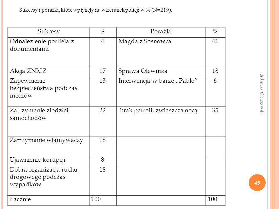 dr Janusz Gierszewski 45 Sukcesy%Porażki% Odnalezienie portfela z dokumentami 4Magda z Sosnowca41 Akcja ZNICZ17Sprawa Olewnika18 Zapewnienie bezpiecze