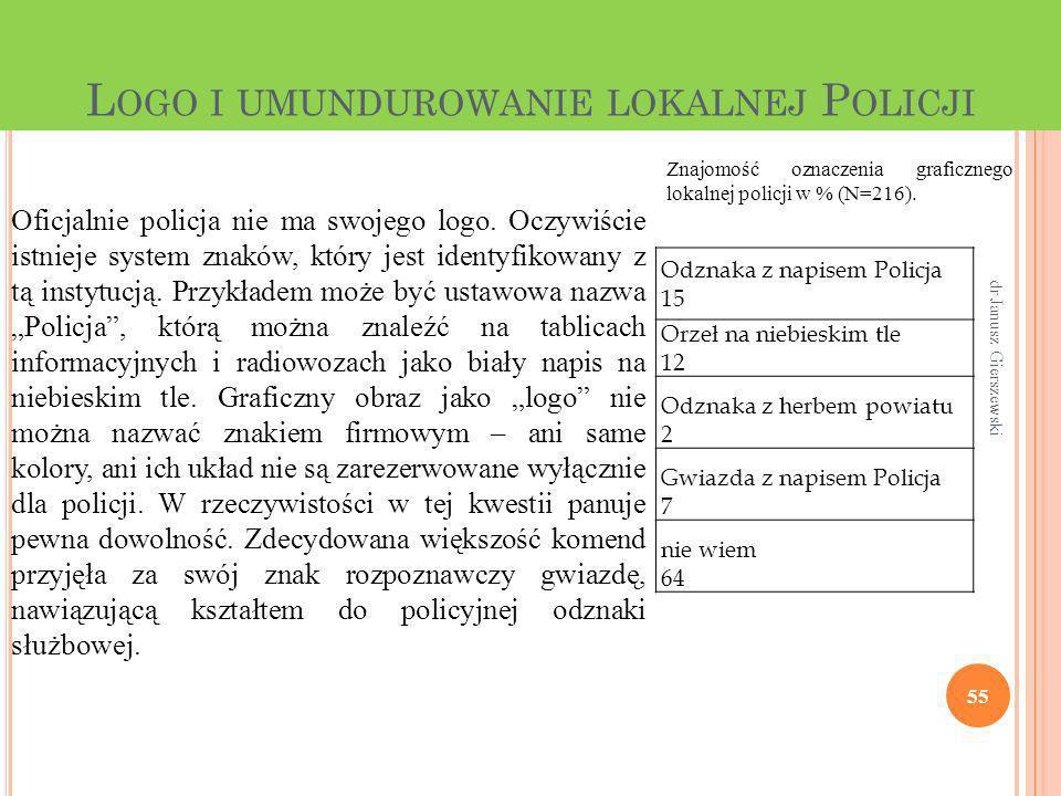 L OGO I UMUNDUROWANIE LOKALNEJ P OLICJI 55 dr Janusz Gierszewski Oficjalnie policja nie ma swojego logo. Oczywiście istnieje system znaków, który jest