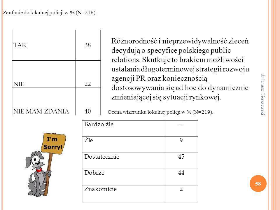 Różnorodność i nieprzewidywalność zleceń decydują o specyfice polskiego public relations. Skutkuje to brakiem możliwości ustalania długoterminowej str